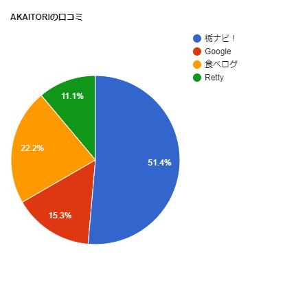 AKAITORIの口コミチャート