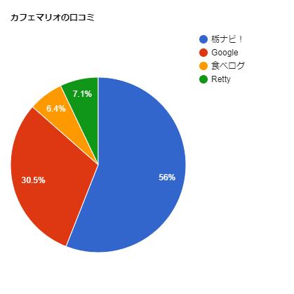 カフェマリオの口コミチャート