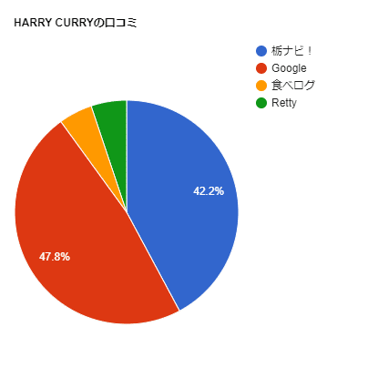 ハリーカリーの口コミチャート