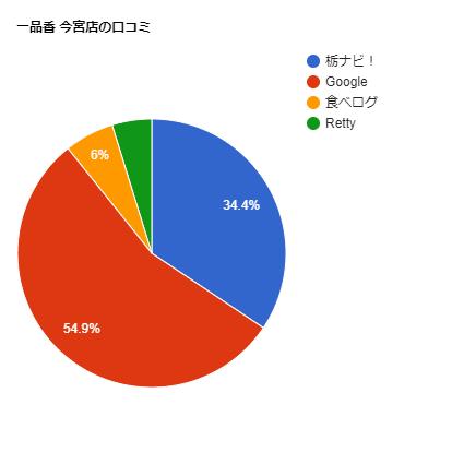 一品香今宮店の口コミチャート