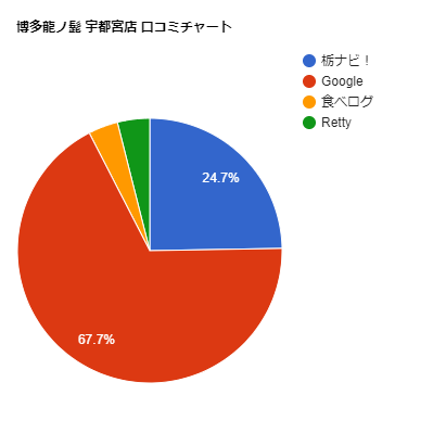 博多龍ノ髭宇都宮店の口コミチャート