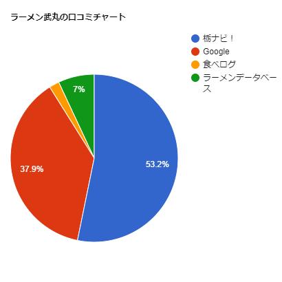 ラーメン武丸の口コミチャート